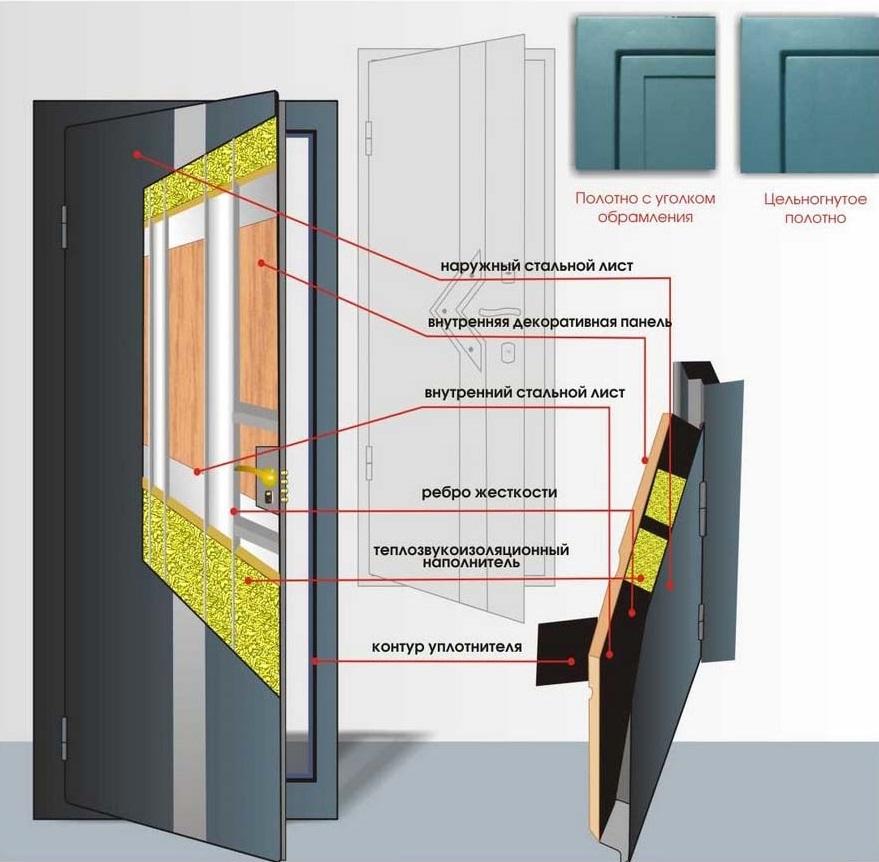 установка наружней стандартной металлической двери